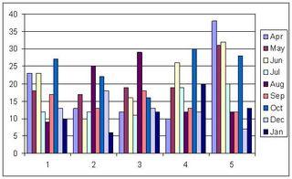 DSC_statsFeb2010