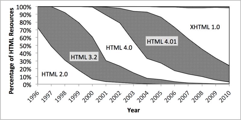 Fmt-html-versions