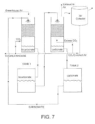 Carbon scrubbing patent image