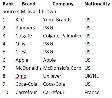 China_brands