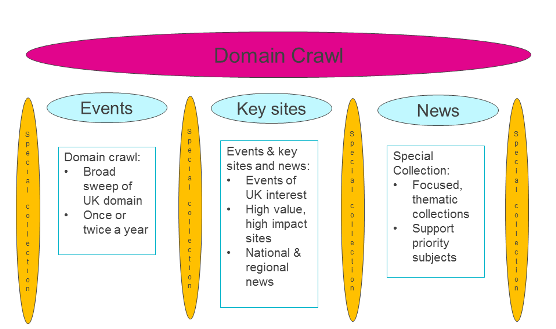 LD collection framework