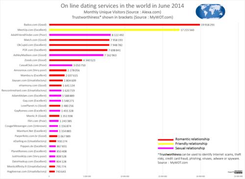 DatingWebSites_World