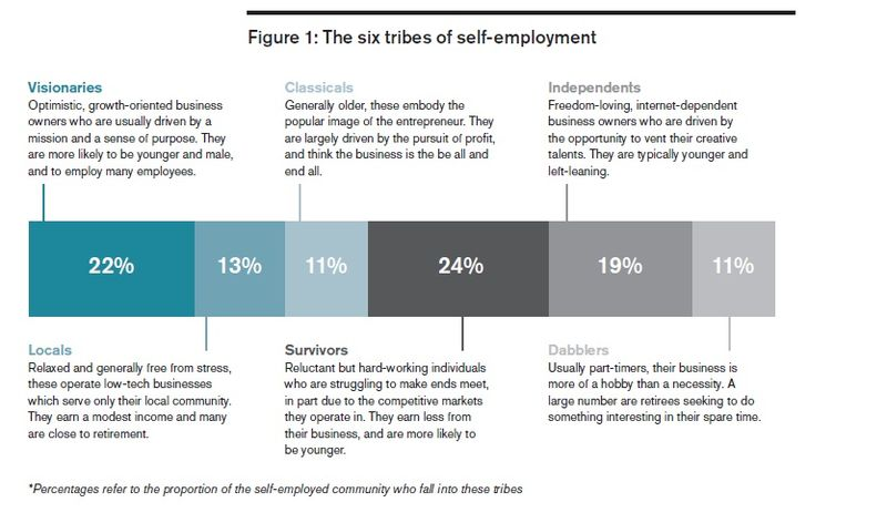 Six tribes of self-employment