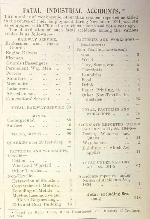 Labour Gazette 1921 - fatal accidents