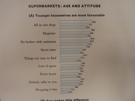 Supermarkets age and attitude