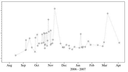 HKA1 Graph Logical Size (log) vs Modif Date