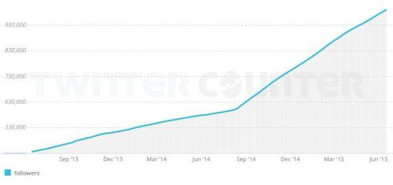 1m-graph