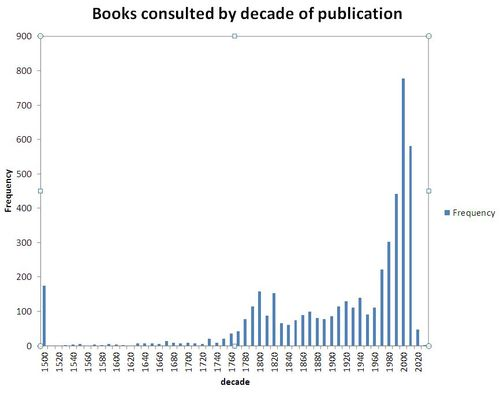 Books by decade